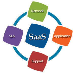SaaS Apps Development Services